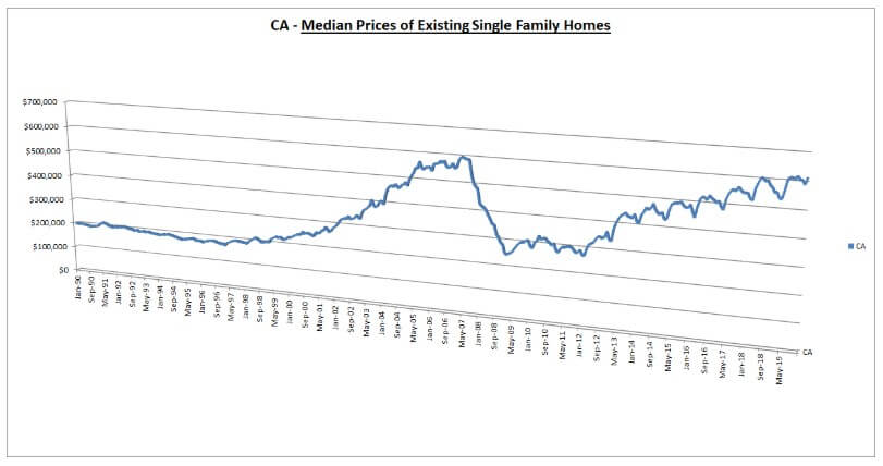 California Median Prices of Existing Single Family Homes